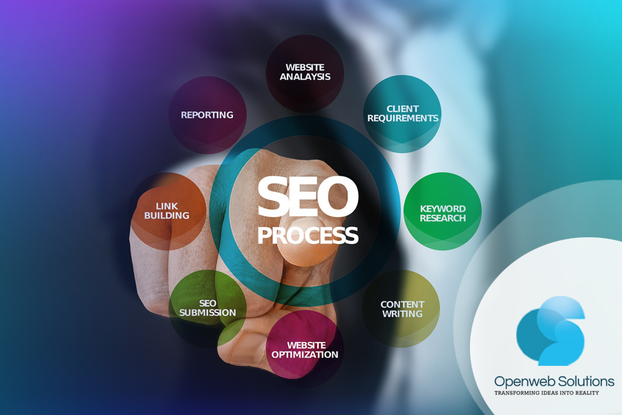 SEO process that openweb follows