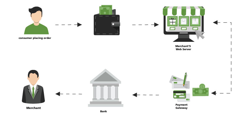 how a payment gateway works