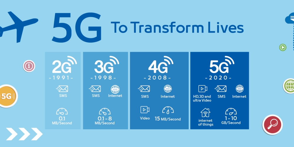 What is our future of wireless technology (5G+)
