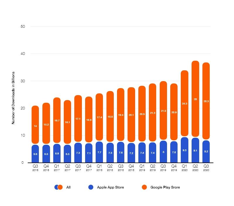 evolution of enterprise digital transformation through mobile apps