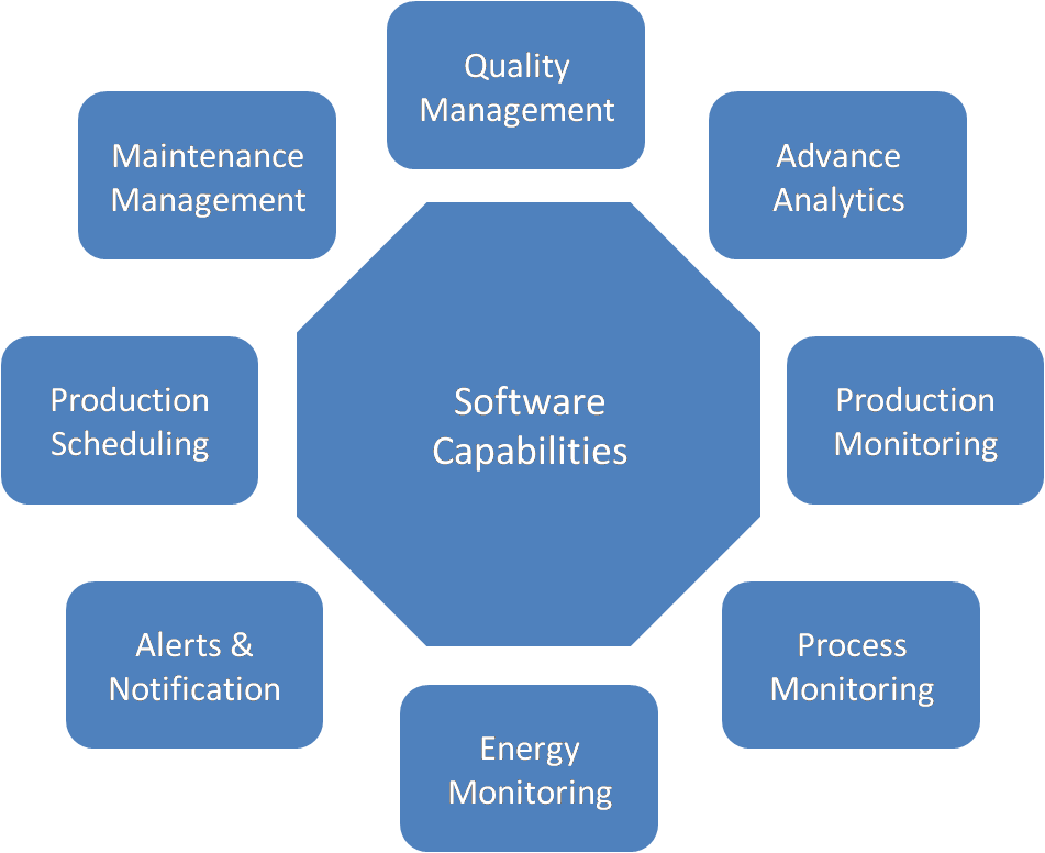 Manufacturing Software development